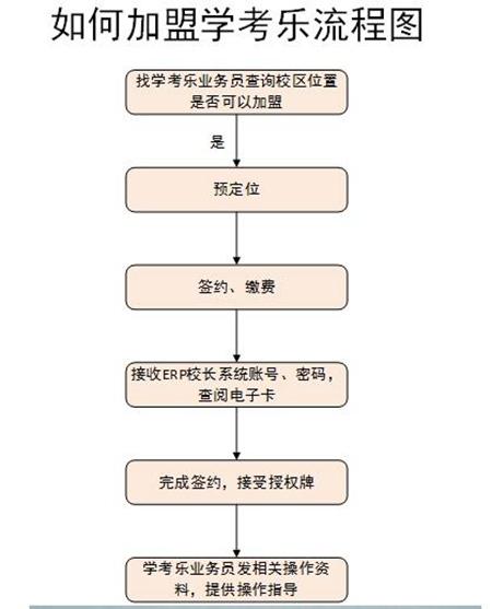 学考乐加盟流程